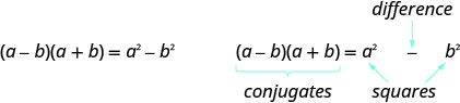 The figure shows the result of multiplying a binomial with its conjugate. The formula is a plus b times a minus b equals a squared minus b squared. The equation is written out again with labels. The product a plus b times a minus b is labeled conjugates. The result a squared minus b squared is labeled difference of squares.