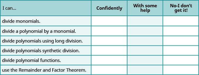 """The figure shows a table with seven rows and four columns. The first row is a header row and it labels each column. The first column header is """"I can…"""", the second is """"confidently"""", the third is """"with some help"""", """"no minus I don't get it!"""". Under the first column are the phrases """"divide monomials"""", """"divide a polynomial by using a monomial"""", """"divide polynomials using long division"""", """"divide polynomials using synthetic division"""", """"divide polynomial functions"""", and """"use the Remainder and Factor Theorem"""". Under the second, third, fourth columns are blank spaces where the learner can check what level of mastery they have achieved."""