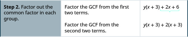 Step 2 is to factor out the common factor in each group. By factoring the GCF from the first 2 terms, we get y open parentheses x plus 3 close parentheses plus 2x plus 6. Factoring the GCF from the second 2 terms, we get y open parentheses x plus 3 close parentheses plus 2 open parentheses x plus 3 close parentheses.