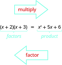 Figure shows the equation open parentheses x plus 2 close parentheses open parentheses x plus 3 close parentheses equals x squared plus 5 x plus 6. The left side of the equation is labeled factors and the right is labeled product. An arrow pointing right is labeled multiply. An arrow pointing left is labeled factor.