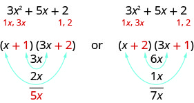 Figure shows the polynomial 3x squared plus 5x plus 2 and two possible pairs of factors. One is open parentheses x plus 1 close parentheses open parentheses 3x plus 2 close parentheses. The other is open parentheses x plus 2 close parentheses open parentheses 3x plus 1 close parentheses. In each case, arrows are shown pairing the first term of the first factor with the last term of the second factor and the first term of the second factor with the last term of the first factor.