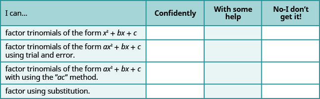 """This table has 4 columns, 4 rows and a header row. The header row labels each column: I can, confidently, with some help and no, I don't get it. The first column has the following statements: factor trinomials of the form x squared plus bx plus c, factor trinomials of the form a x squared plus b x plus c using trial and error, factor trinomials of the form a x squared plus bx plus c with using the """"ac"""" method, factor using substitution."""
