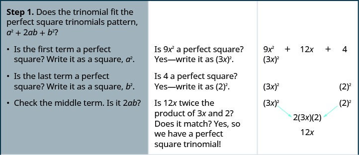 Step 1 is to check if the trinomial fits the perfect square trinomials pattern, a squared plus 2ab plus b squared. For this we check if the first term is a perfect square. 9 x squared is the square of 3x. Next we check if the last term is a perfect square. 4 is the square of 2. Next we check if the middle term is 2ab. 12 x is twice 3x times 2. Hence we have a perfect square trinomial.