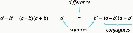 a squared minus b squared equals a minus b, a plus b. Here, a squared minus b squared is difference of squares and a minus b, a plus b are conjugates.