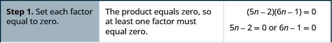 The equation is open parentheses 5n minus 2 close parentheses open parentheses 6n minus 1 close parentheses equals 0. The product equals zero, so at least one factor must equal zero. Step 1 is set each factor equal to zero. So, 5n minus 2 equals 0 and 6n minus 1 equals 0.