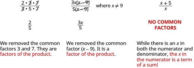 The rational expression is the quantity 2 times 3 times 7 divided by the quantity 3 times 5 times 7 are 3 and 7. Its common factors are 3 and 7, which are factors of the product. When they are removed, the result is two-fifths. The rational expression is the product of 3 x and the quantity x minus 9 divided by the product of 5 and the quantity x minus 9. The common factor is x minus 9, which is a factor of the product. When it is removed, the result is 3 x divided by 5. The rational expression is the quantity x plus 5 divided by 5. There is an x both the numerator and denomiantor. However, it is a term of the sum in the numerator. The rational expression has no common factors.