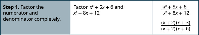 Step 1 is to factor the numerator and denominator completely in the rational expression, the quantity x squared plus 5 x plus six divided by the quantity x squared 8 x plus 12. The numerator, x squared plus 5 x plus six, factors into the quantity x plus 2 times the quantity x plus 3. The denominator, x squared 8 x plus 12, factors into the quantity x plus 2 times the quantity x plus 6.