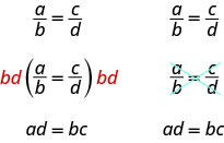 Multiply each side of a proportion a divided by b is equal to c divided by d by the least common denominator, b d, to clear the fractions. The result is a d is equal to b c. Cross multiply to clear the fractions in the proportion a divided by b is equal to c divided by d. The cross products are a times d and b times c. The result is also a d is equal to b c.