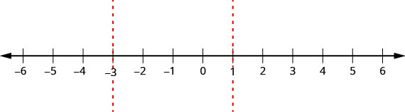 This figure shows a number line divided into three intervals by its critical points marked at negative 3 and 0.