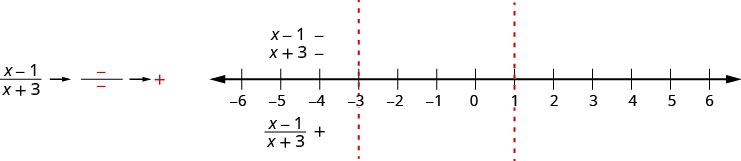 This figure shows the quotient of the quantity x minus 1 and the quantity x plus 3, the numerator is negative and the denominator is negative, which is positive. It shows a number line divided into three intervals by its critical points marked at negative 3 and 0. The factors x minus 1 and x plus 3 are marked as negative above the number line for the interval negative infinity to negative 3. The quotient of the quantity x minus 1 and the quantity x plus 3 is marked as positive below the number line for the interval negative infinity to negative 3.