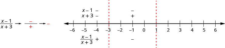 This figure shows a shows the quotient of the quantity x minus 1 and the quantity x plus 3, the numerator is negative and the denominator is positive, which is negative. It shows a number line divided into three intervals by its critical points marked at negative 3 and 0. The factors x minus 1 and x plus 3 are marked as negative above the number line for the interval negative infinity to negative 3. The quotient of the quantity x minus 1 and the quantity x plus 3 is marked as positive below the number line for the interval negative infinity to negative 3. The factor x minus 1 is marked as negative and the factor x plus 3 is marked as positive above the number line for the interval negative 3 to 1. The quotient of the quantity x minus 1 and the quantity x plus 3 is marked as negative below the number line for the interval negative 3 to 1.