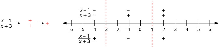 The figure shows that in the quotient of the quantity x minus 1 and the quantity x plus 3, the numerator is negative and the denominator is positive, which is negative. It shows a number line is divided into intervals by critical points at negative 3 and 1. The factors x minus 1 and x plus 3 are marked as negative above the number line for the interval negative infinity to negative 3. The quotient of the quantity x minus 1 and the quantity x plus 3 is marked as positive below the number line for the interval negative infinity to negative 3. The factor x minus 1 is marked as negative and the factor x plus 3 is marked as positive above the number line for the interval negative 3 to 1. The quotient of the quantity x minus 1 and the quantity x plus 3 is marked as negative below the number line for the interval negative 3 to 1. The factors x minus 1 and x plus 3 are marked as positive above the number line for the interval 1 to infinity. The quotient of the quantity x minus 1 and the quantity x plus 3 is marked as positive below the number line for the interval negative 1 to infinity.