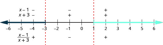 The number line is divided into intervals by critical points at negative 3 and 1. A closed parenthesis is used at 3 and an open bracket is used at 1. The number is shaded to the left of 3 and to the right of 1. The factors x minus 1 and x plus 3 are marked as negative above the number line for the interval negative infinity to negative 3. The quotient of the quantity x minus 1 and the quantity x plus 3 is marked as positive below the number line for the interval negative infinity to negative 3. The factor x minus 1 is marked as negative and the factor x plus 3 is marked as positive above the number line for the interval negative 3 to 1. The quotient of the quantity x minus 1 and the quantity x plus 3 is marked as negative below the number line for the interval negative 3 to 1. The factors x minus 1 and x plus 3 are marked as positive above the number line for the interval 1 to infinity. The quotient of the quantity x minus 1 and the quantity x plus 3 is marked as positive below the number line for the interval negative 1 to infinity.
