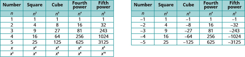 """The figure contains two tables. The first table has 9 rows and 5 columns. The first row is a header row with the headers """"Number"""", """"Square"""", """"Cube"""", """"Fourth power"""", and """"Fifth power"""". The second row contains the expressions n, n squared, n cubed, n to the fourth power, and n to the fifth power. The third row contains the number 1 in each column. The fourth row contains the numbers 2, 4, 8, 16, 32. The fifth row contains the numbers 3, 9, 27, 81, 243. The sixth row contains the numbers 4, 16, 64, 256, 1024. The seventh row contains the numbers 5, 25, 125 625, 3125. The eighth row contains the expressions x, x squared, x cubed, x to the fourth power, and x to the fifth power. The last row contains the expressions x squared, x to the fourth power, x to the sixth power, x to the eighth power, and x to the tenth power. The second table has 7 rows and 5 columns. The first row is a header row with the headers """"Number"""", """"Square"""", """"Cube"""", """"Fourth power"""", and """"Fifth power"""". The second row contains the expressions n, n squared, n cubed, n to the fourth power, and n to the fifth power. The third row contains the numbers negative 1, 1 negative 1, 1, negative 1. The fourth row contains the numbers negative 2, 4, negative 8, 16, negative 32. The fifth row contains the numbers negative 3, 9, negative 27, 81, negative 243. The sixth row contains the numbers negative 4, 16, negative 64, 256, negative 1024. The last row contains the numbers negative 5, 25, negative 125, 625, negative 3125."""