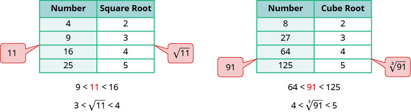 """The figure contains two tables. The first table has 5 rows and 2 columns. The first row is a header row with the headers """"Number"""" and """"Square Root"""". The second row has the numbers 4 and 2. The third row is 9 and 3. The fourth row is 16 and 4. The last row is 25 and 5. A callout containing the number 11 is directed between the 9 and 16 in the first column. Another callout containing the number square root of 11 is directed between the 3 and 4 of the second column. Below the table are the inequalities 9 is less than 11 is less than 16 and 3 is less than square root of 11 is less than 4. The second table has 5 rows and 2 columns. The first row is a header row with the headers """"Number"""" and """"Cube Root"""". The second row has the numbers 8 and 2. The third row is 27 and 3. The fourth row is 64 and 4. The last row is 125 and 5. A callout containing the number 91 is directed between the 64 and 125 in the first column. Another callout containing the number cube root of 91 is directed between the 4 and 5 of the second column. Below the table are the inequalities 64 is less than 91 is less than 125 and 4 is less than cube root of 91 is less than 5."""