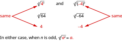 """Three equivalent expressions are written: the cube root of 4 cubed, the cube root of 64, and 4. There are arrows pointing to the 4 that is cubed in the first expression and the 4 in the last expression labeling them as """"same"""". Three more equivalent expressions are also written: the cube root of the quantity negative 4 in parentheses cubed, the cube root of negative 64, and negative 4. The negative 4 in the first expression and the negative 4 in the last expression are labeled as being the """"same""""."""