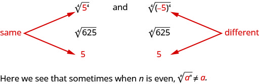 """Three equivalent expressions are written: the fourth root of the quantity 5 to the fourth power in parentheses, the fourth root of 625, and 5. There are arrows pointing to the 5 in the first expression and the 5 in the last expression labeling them as """"same"""". Three more equivalent expressions are also written: the fourth root of the quantity negative 5 in parentheses to the fourth power in parentheses, the fourth root of 625, and 5. The negative 5 in the first expression and the 5 in the last expression are labeled as being the """"different""""."""