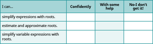"""This table has 4 rows and 4 columns. The first row is a header row and it labels each column. The first column header is """"I can…"""", the second is """"Confidently"""", the third is """"With some help"""", and the fourth is """"No, I don't get it"""". Under the first column are the phrases """"simplify expressions with roots."""", """"estimate and approximate roots"""", and """"simplify variable expressions with roots"""". The other columns are left blank so that the learner may indicate their mastery level for each topic."""