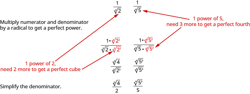 Two examples of rationalizing denominators are shown. The first example is 1 divided by cube root 2. A note is made that the radicand in the denominator is 1 power of 2 and that we need 2 more to get a perfect cube. We multiply numerator and denominator by the cube root of the quantity 2 squared. The result is cube root 4 divided by cube root of quantity 2 cubed. This simplifies to cube root 4 divided by 2. The second example is 1 divided by fourth root 5. A note is made that the radicand in the denominator is 1 power of 5 and that we need 3 more to get a perfect fourth. We multiply numerator and denominator by the fourth root of the quantity 5 cubed. The result is fourth root of 125 divided by fourth root of quantity 5 to the fourth. This simplifies to fourth root 125 divided by 5.