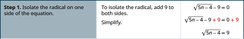 Step 1 is to isolate the radical on one side of the equation. To isolate the radical add 9 to both sides. The resulting equation is square root of the quantity 5 n minus 4 in parentheses minus 9 plus 9 equals 0 plus 9. This simplifies to square root of the quantity 5 n minus 4 in parentheses equals 9.