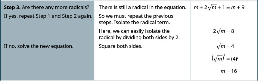 Step 3 is to repeat steps 1 and 2 again if there are any more radicals. There is still a radical in the equation. So we must repeat the previous steps. Isolate the radical term. 2 times square root m equals 8. Here, we can easily isolate the radical by dividing both sides by 2. We get square root m equals 4. Squaring both sides we get the square of the square root of m equals 4 squared. m equals 16.