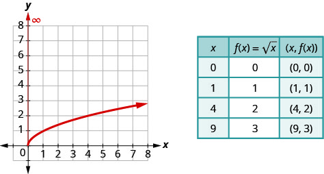 """The figure shows the square root function graph on the x y-coordinate plane. The x-axis of the plane runs from 0 to 7. The y-axis runs from 0 to 7. The function has a starting point at (0, 0) and goes through the points (1, 1) and (4, 2). A table is shown beside the graph with 3 columns and 5 rows. The first row is a header row with the expressions """"x"""", """"f (x) = square root of x"""", and """"(x, f (x))"""". The second row has the numbers 0, 0, and (0, 0). The third row has the numbers 1, 1, and (1, 1). The fourth row has the numbers 4, 2, and (4, 2). The fifth row has the numbers 9, 3, and (9, 3)."""
