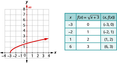 """The figure shows a square root function graph on the x y-coordinate plane. The x-axis of the plane runs from negative 3 to 3. The y-axis runs from 0 to 7. The function has a starting point at (negative 3, 0) and goes through the points (negative 2, 1) and (1, 2). A table is shown beside the graph with 3 columns and 5 rows. The first row is a header row with the expressions """"x"""", """"f (x) = square root of the quantity x plus 3"""", and """"(x, f (x))"""". The second row has the numbers negative 3, 0, and (negative 3, 0). The third row has the numbers negative 2, 1, and (negative 2, 1). The fourth row has the numbers 1, 2, and (1, 2). The fifth row has the numbers 6, 3, and (6, 3)."""