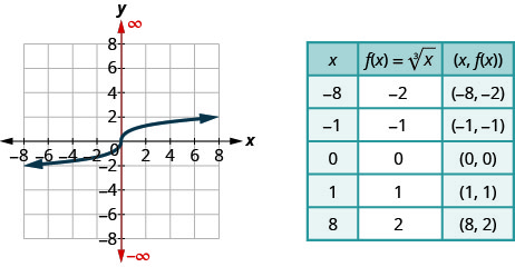 """The figure shows the cube root function graph on the x y-coordinate plane. The x-axis of the plane runs from negative 10 to 10. The y-axis runs from negative 10 to 10. The function has a center point at (0, 0) and goes through the points (1, 1), (negative 1, negative 1), (8, 2), and (negative 8, negative 2). A table is shown beside the graph with 3 columns and 6 rows. The first row is a header row with the expressions """"x"""", """"f (x) = cube root of x"""", and """"(x, f (x))"""". The second row has the numbers negative 8, negative 2, and (negative 8, negative 2). The third row has the numbers negative 1, negative 1, and (negative 1, negative 1). The fourth row has the numbers 0, 0, and (0, 0). The fifth row has the numbers 1, 1, and (1, 1). The sixth row has the numbers 8, 2, and (8, 2)."""