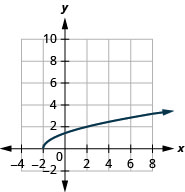 The figure shows a square root function graph on the x y-coordinate plane. The x-axis of the plane runs from negative 2 to 6. The y-axis runs from 0 to 8. The function has a starting point at (negative 2, 0) and goes through the points (negative 1, 1) and (2, 2).