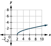 The figure shows a square root function graph on the x y-coordinate plane. The x-axis of the plane runs from 0 to 8. The y-axis runs from 0 to 6. The function has a starting point at (2, 0) and goes through the points (3, 1) and (6, 2).