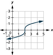 The figure shows a cube root function graph on the x y-coordinate plane. The x-axis of the plane runs from negative 1 to 5. The y-axis runs from negative 3 to 3. The function has a center point at (2, 0) and goes through the points (1, negative 1) and (3, 2).