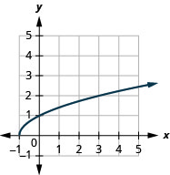 The figure shows a square root function graph on the x y-coordinate plane. The x-axis of the plane runs from negative 1 to 7. The y-axis runs from negative 2 to 10. The function has a starting point at (negative 1, 0) and goes through the points (0, 1) and (3, 2).