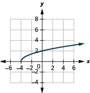 The figure shows a square root function graph on the x y-coordinate plane. The x-axis of the plane runs from negative 4 to 4. The y-axis runs from negative 2 to 6. The function has a starting point at (negative 4, 0) and goes through the points (negative 3, 1) and (0, 2).
