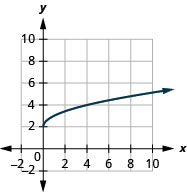 The figure shows a square root function graph on the x y-coordinate plane. The x-axis of the plane runs from 0 to 8. The y-axis runs from 0 to 8. The function has a starting point at (0, 2) and goes through the points (1, 3) and (4, 4).