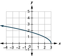 The figure shows a square root function graph on the x y-coordinate plane. The x-axis of the plane runs from negative 6 to 4. The y-axis runs from 0 to 8. The function has a starting point at (3, 0) and goes through the points (2, 1), (negative 1, 2), and (negative 6, 3).