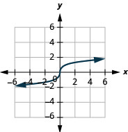 The figure shows a cube root function graph on the x y-coordinate plane. The x-axis of the plane runs from negative 4 to 4. The y-axis runs from negative 4 to 4. The function has a center point at (0, 0) and goes through the points (1, 1) and (negative 1, negative 1).