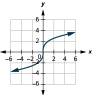 The figure shows a cube root function graph on the x y-coordinate plane. The x-axis of the plane runs from negative 4 to 4. The y-axis runs from negative 4 to 4. The function has a center point at (0, 0) and goes through the points (1, 2) and (negative 1, negative 2).
