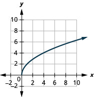 The figure shows a square root function graph on the x y-coordinate plane. The x-axis of the plane runs from 0 to 8. The y-axis runs from 0 to 8. The function has a starting point at (0, 0) and goes through the points (1, 2) and (4, 4).