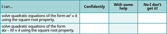 """This table provides a checklist to evaluate mastery of the objectives of this section. Choose how would you respond to the statement """"I can solve quadratic equations of the form a times x squared equals k using the Square Root Property."""" """"Confidently,"""" """"with some help,"""" or """"No, I don't get it."""" Choose how would you respond to the statement """"I can solve quadratic equations of the form a times the square of x minus h equals k using the Square Root Property."""" """"Confidently,"""" """"with some help,"""" or """"No, I don't get it."""""""