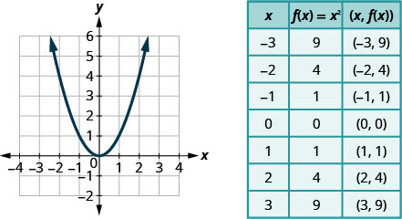 """This figure shows an upward-opening parabola graphed on the x y-coordinate plane. The x-axis of the plane runs from negative 4 to 4. The y-axis of the plane runs from negative 2 to 6. The parabola has a vertex at (0, 0) and also passes through the points (-2, 4), (-1, 1), (1, 1), and (2, 4). To the right of the graph is a table of values with 3 columns. The first row is a header row and labels each column, """"x"""", """"f of x equals x squared"""", and """"the order pair x, f of x."""" In row 2, x equals negative 3, f of x equals x squared is 9 and the ordered pair x, f of x is the ordered pair negative 3, 9. In row 3, x equals negative 2, f of x equals x squared is 4 and the ordered pair x, f of x is the ordered pair negative 2, 4. In row 4, x equals negative 1, f of x equals x squared is 1 and the ordered pair x, f of x is the ordered pair negative 1, 1. In row 5, x equals 0, f of x equals x squared is 0 and the ordered pair x, f of x is the ordered pair 0, 0. In row 6, x equals 1, f of x equals x squared is 1 and the ordered pair x, f of x is the ordered pair 1, 1. In row 7, x equals 2, f of x equals x squared is 4 and the ordered pair x, f of x is the ordered pair 2, 4. In row 8, x equals 3, f of x equals x squared is 9 and the ordered pair x, f of x is the ordered pair 3, 9."""