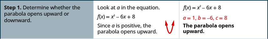 Step 1 is to determine whether the parabola opens upward or downward. Loot at the leading coefficient, a, in the equation. If f of x equals x squared minus 6 x plus 8, then a equals 1. Since a is positive, the parabola opens upward.
