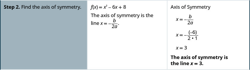 Step 2 is to find the axis of symmetry. The axis of symmetry is the line x equals negative b divided by the product 2 a. For the function f of x equals x squared minust 6 x plus 8, the axis of symmetry is negative b divided by the product 2 a. x equals the opposite of negative 6 divided by the product 2 times 1. X equals 3.