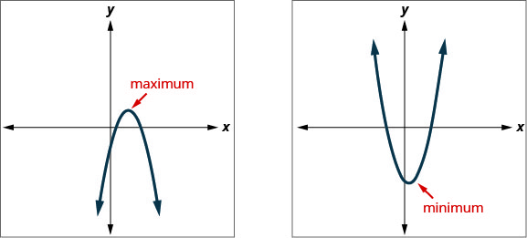 This figure shows 2 graphs side-by-side. The left graph shows a downward opening parabola plotted in the x y-plane. An arrow points to the vertex with the label maximum. The right graph shows an upward opening parabola plotted in the x y-plane. An arrow points to the vertex with the label minimum.