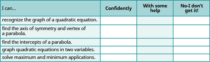 """This table provides a checklist to evaluate mastery of the objectives of this section. Choose how would you respond to the statement """"I can recognize the graph of a quadratic equation."""" """"Confidently,"""" """"with some help,"""" or """"No, I don't get it."""" Choose how would you respond to the statement """"I can find the axis of symmetry and vertex of a parabola."""" """"Confidently,"""" """"with some help,"""" or """"No, I don't get it."""" Choose how would you respond to the statement """"I can find the intercepts of a parabola."""" """"Confidently,"""" """"with some help,"""" or """"No, I don't get it."""" Choose how would you respond to the statement """"I can graph quadratic equations in two variables."""" """"Confidently,"""" """"with some help,"""" or """"No, I don't get it."""" Choose how would you respond to the statement """"I can solve maximum and minimum applications."""" """"Confidently,"""" """"with some help,"""" or """"No, I don't get it."""""""