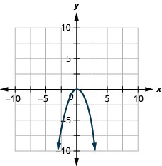 This figure shows an downward-opening parabola graphed on the x y-coordinate plane. The x-axis of the plane runs from negative 10 to 10. The y-axis of the plane runs from negative 10 to 10. The parabola has a vertex at (0, 0).