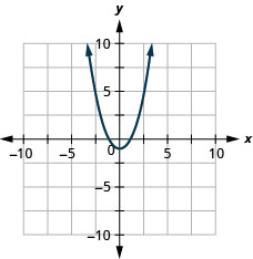 This figure shows an upward-opening parabola graphed on the x y-coordinate plane. The x-axis of the plane runs from negative 10 to 10. The y-axis of the plane runs from negative 10 to 10. The parabola has a vertex at (0, −1).