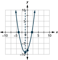 This figure shows an upward-opening parabola graphed on the x y-coordinate plane. The x-axis of the plane runs from negative 10 to 10. The y-axis of the plane runs from negative 10 to 10. The axis of symmetry, x equals negative 1, is graphed as a dashed line. The parabola has a vertex at (negative 1, negative 9). The y-intercept of the parabola is the point (0, negative 8). The x-intercepts of the parabola are the points (negative 4, 0) and (4, 0).