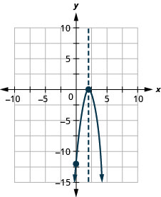 This figure shows a downward-opening parabola graphed on the x y-coordinate plane. The x-axis of the plane runs from negative 10 to 10. The y-axis of the plane runs from negative 15 to 10. The parabola has a vertex at (2, 0). The y-intercept (0, negative 12) is plotted as well as the axis of symmetry, x equals 2.