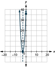 This figure shows an upward-opening parabola graphed on the x y-coordinate plane. The x-axis of the plane runs from negative 30 to 20. The y-axis of the plane runs from negative 10 to 40. The parabola has a vertex at (negative 3, 0). The y-intercept (0, 36) is plotted as well as the axis of symmetry, x equals negative 3.