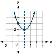 This figure shows an upward-opening parabola graphed on the x y-coordinate plane. The x-axis of the plane runs from negative 2 to 4. The y-axis of the plane runs from negative 1 to 5. The parabola has a vertex at (1, 2). The y-intercept (0, 3) is plotted as is the line of symmetry, x equals 1.